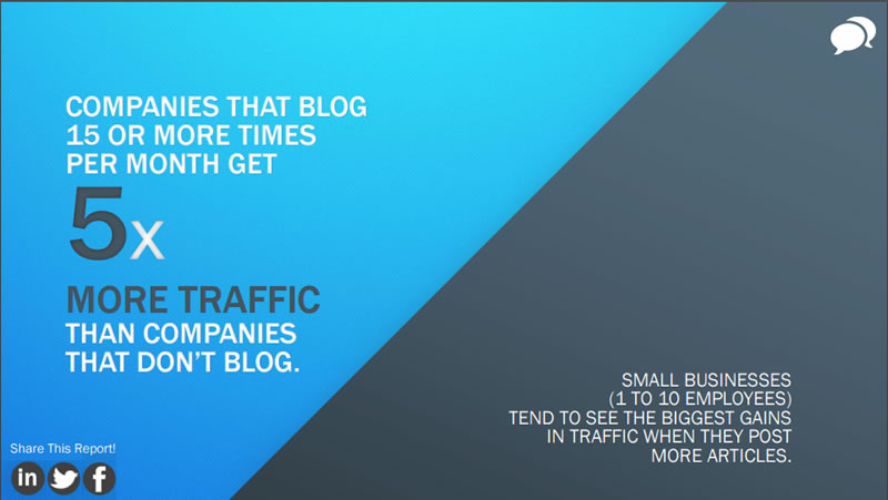 Blogging 15 times month gets 5x traffic