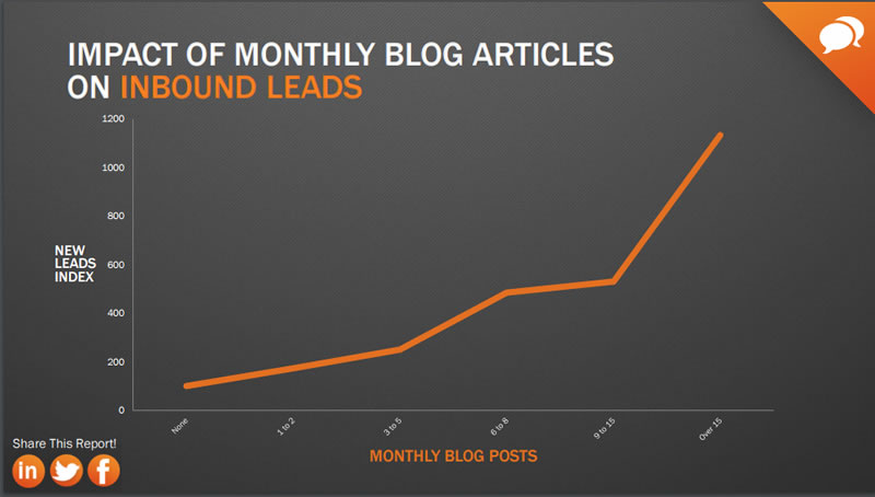 More Blog Posts Generate More Leads