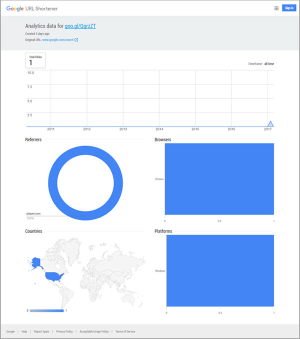 Google short URL stats